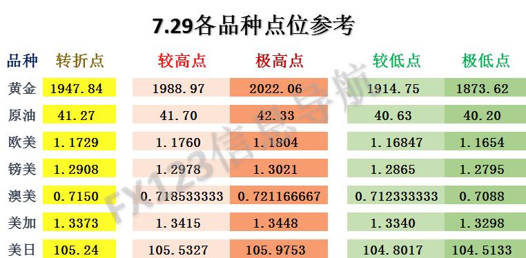 FX123独家:外汇交易策略昨日全胜!今日参考!